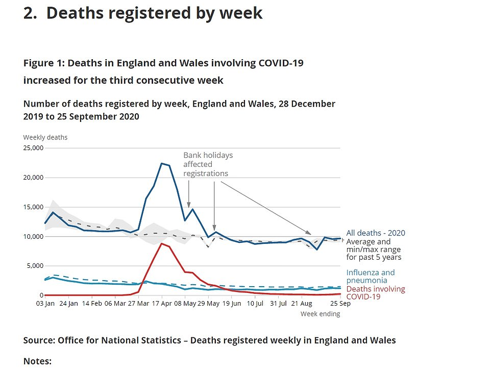 Covid-19 deaths in England and Wales spike by 55% with 215 victims last week, ONS 4