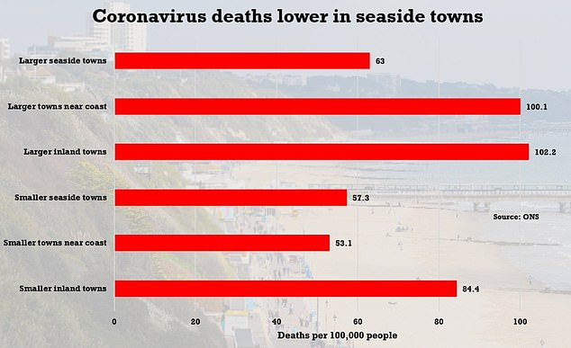 Head to the coast to beat Covid? Small seaside towns have fewer deaths than larger inland areas 3