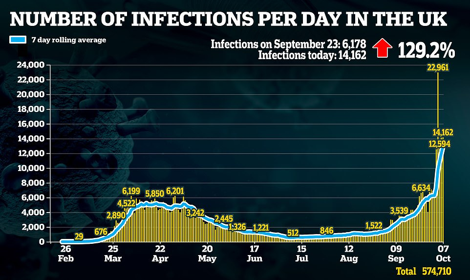 Britain records 14,162 more Covid-19 cases as daily infections double in a fortnight 6