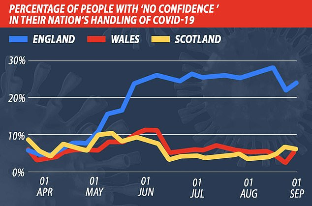 More than a QUARTER of people in England now have 'no confidence' in the government 1