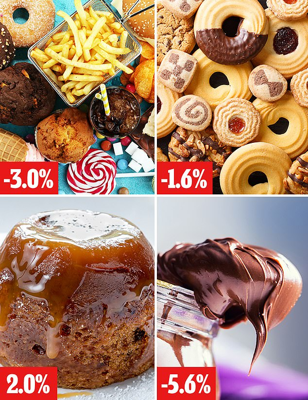 Government's obesity crackdown plan to slash sugar by a fifth is set to FAIL with only 3% cut so far 6