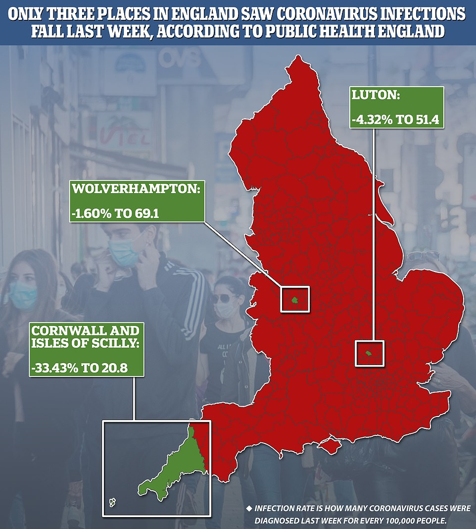 Only Luton, Wolverhampton and the Isles of Scilly saw Covid-19 infection rates drop last week 6