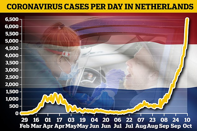 Dutch PM gives ultimatum as Holland records 6,500 Covid cases in 24 hours 25