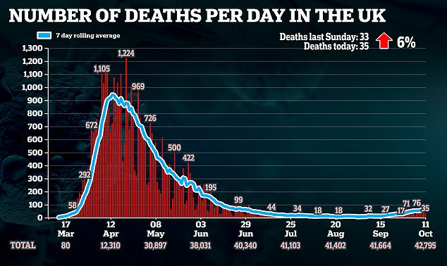UK records highest Sunday Covid hospital death toll since June 13