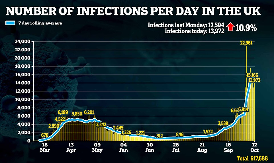 Britain records 13,972 new coronavirus cases and 50 more deaths 3