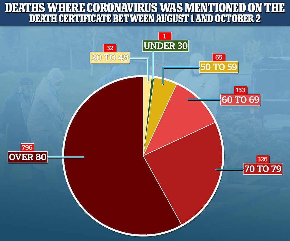 Covid-19 deaths continue to creep up with 321 victims in England and Wales last week 11