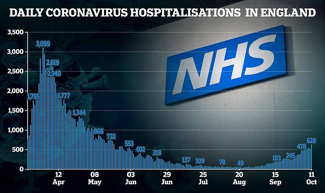 NHS hospitals in England are cancelling operations to make way for a surge in coronavirus patients 2
