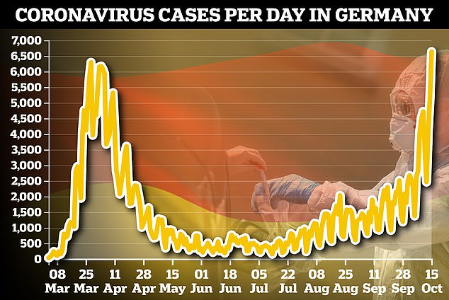 Germany coroanvirus: Record 6,638 cases reported in highest total of pandemic 5