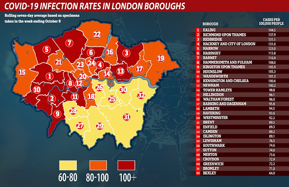 EALING is now London's Covid-19 hotspot and the capital will be in Tier 2 tomorrow night 5