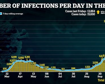 Covid deaths could rise to 690 per day in next two weeks as infections soar 50 per cent in a week 5