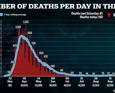 Covid death toll rises by 150 - nearly double last week's increase 1
