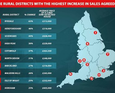 Ryedale, Sevenoaks and Cotswolds are most popular rural places for homebuyers 2