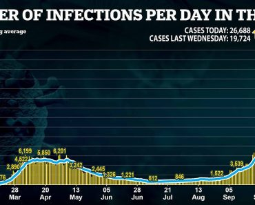 Coronavirus UK: 26,688 new cases and 191 deaths in daily toll 5
