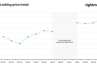 Stop the stamp duty cut driving up house prices by making it permanent 7