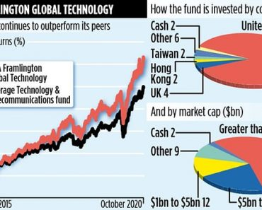 AXA FRAMLINGTON GLOBAL: Fund can grow on 250% returns 5