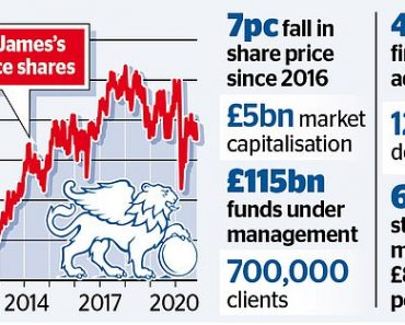 St James's Place is hit by investor backlash 6