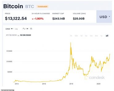 Bitcoin price: Why has it reached its highest price for nearly three years? 3